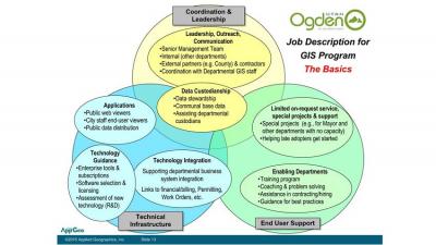 City of Ogden UT GIS Strategic Plan