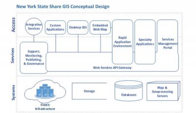 NYS Share GIS Concept Diagram